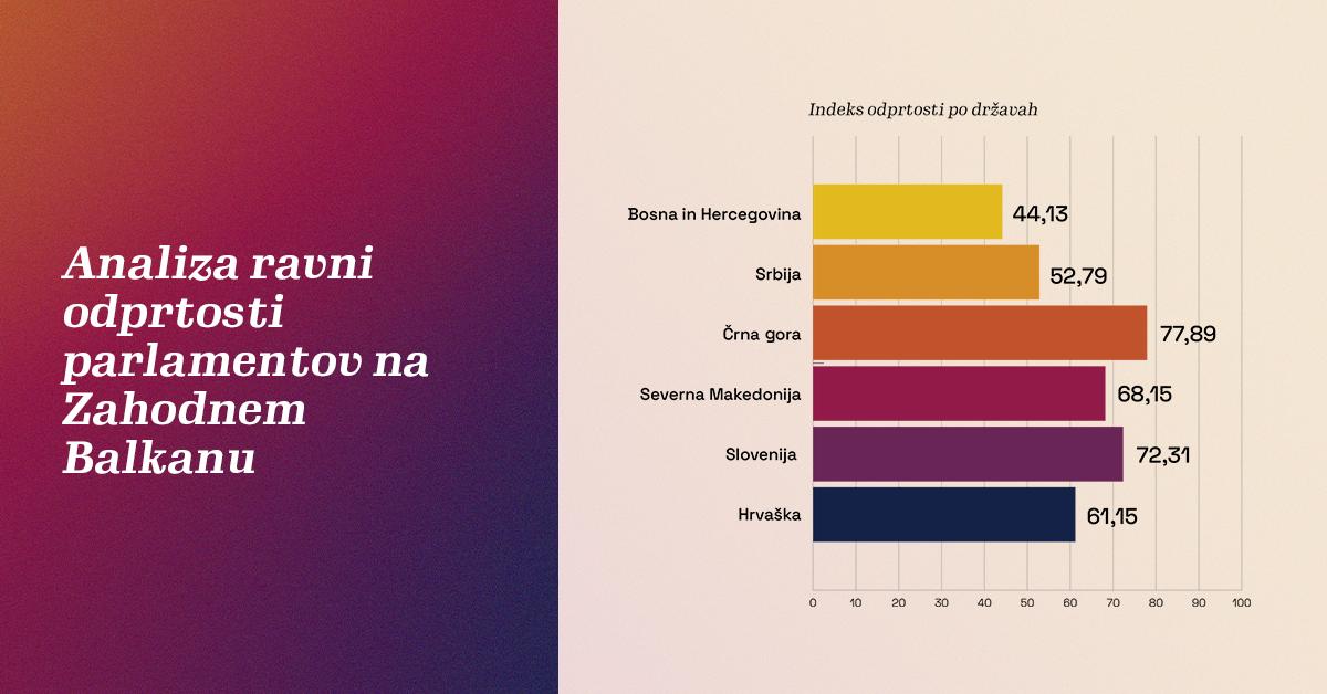 Na levi strani slike je napis Analiza ravni odprtosti parlamentov na Zahodnem Balkanu, na desni pa ležeči graf s stolpci z naslovom Indeks odprtosti po državah, ki prikazuje naslednje podatke: BiH 44,13 %, Srbija 52,79 %, Črna gora 77,89 %, Severna Makedonija 68,15 %, Slovenija 72,31 %, Hrvaška 61,15 %.